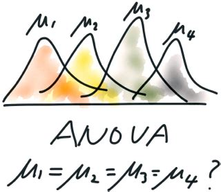 What in the World is ANOVA? Analysis of Variance | Ap