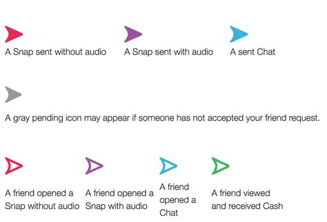 All Snapchat Symbol, Emoji, Score, and Trophy definitions